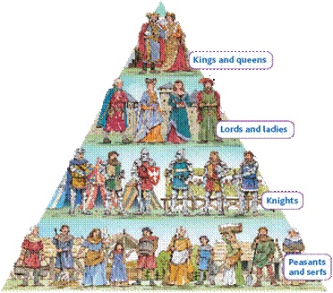 a history characteristics and role of feudalism A full-text lecture that describes feudalism, the feudal relationship and feudal   on the one hand, the tribal bonds characteristic of the invading tribes began to.